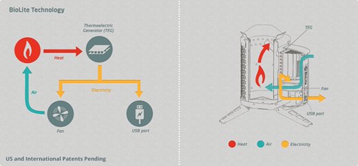 How the BioLite works
