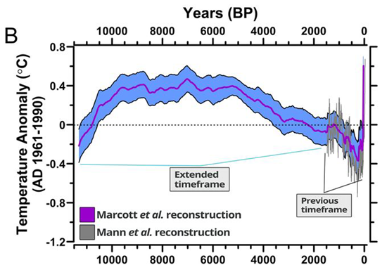 Chart showing global temperature changes for the past 11,000 years