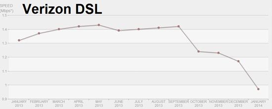 Verizon DSL bandwidth - Netflix speeds graphed