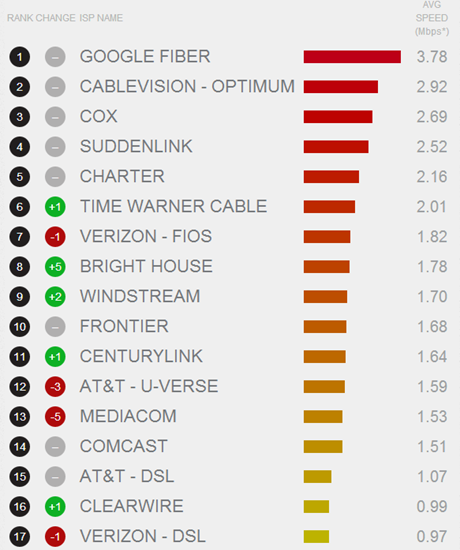 Chart showing comparative Netflix speed by ISP