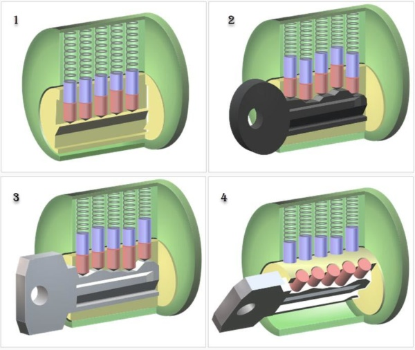 Diagram of how a pin tumbler lock works